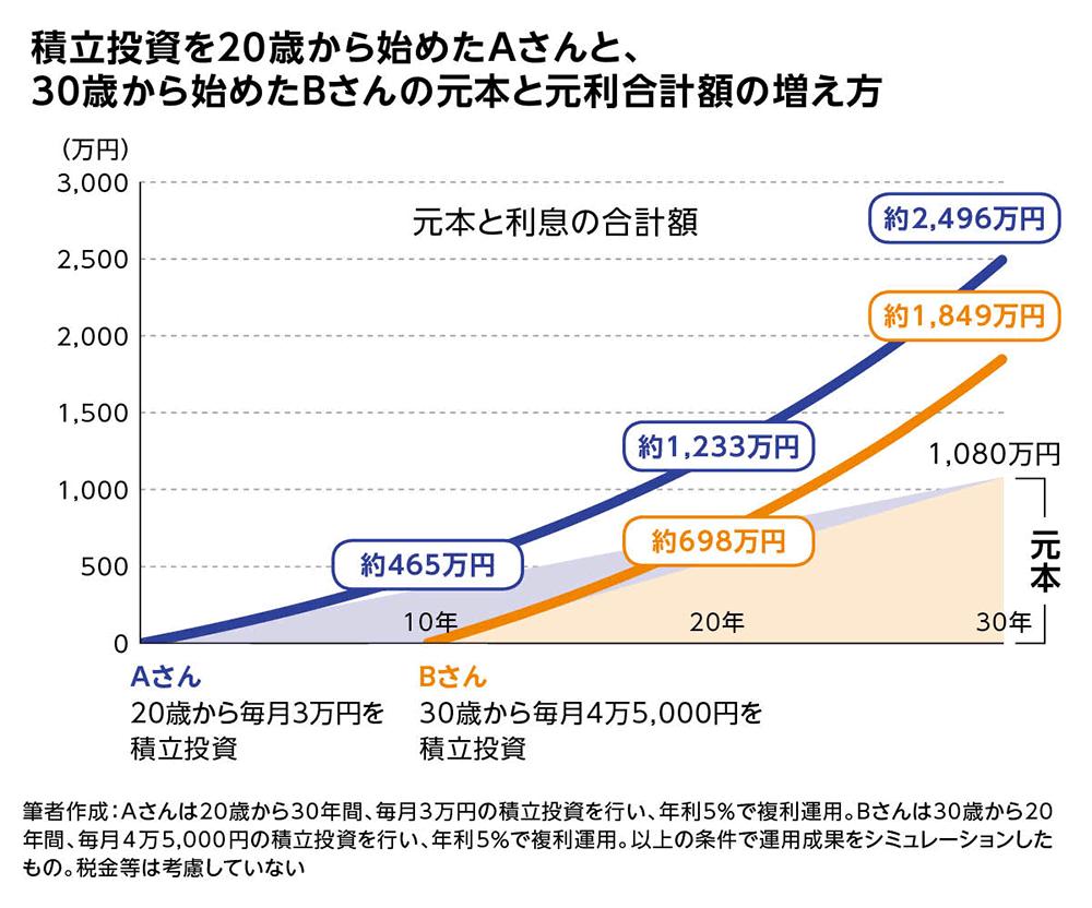 運用 500 万 円