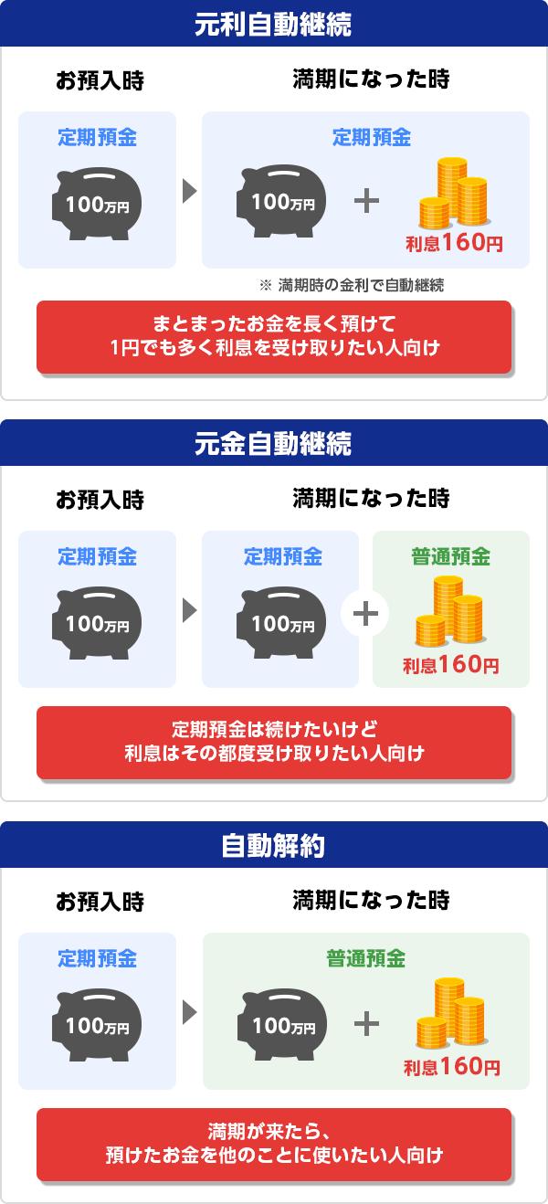 解約 定期 預金